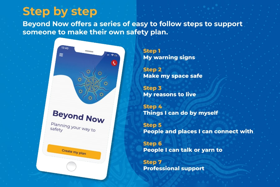 beyond now step by step infographic