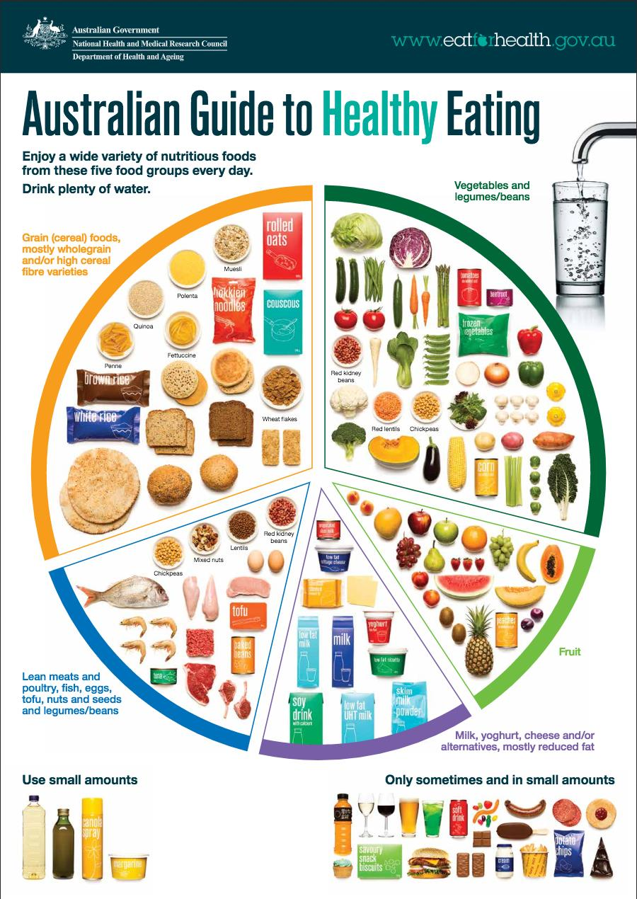eating well infographic